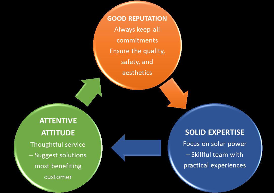 professional-solar-EPC-contractor